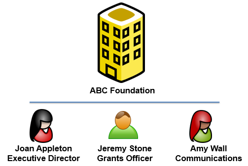 ABC_Foundation_and_relationships.png
