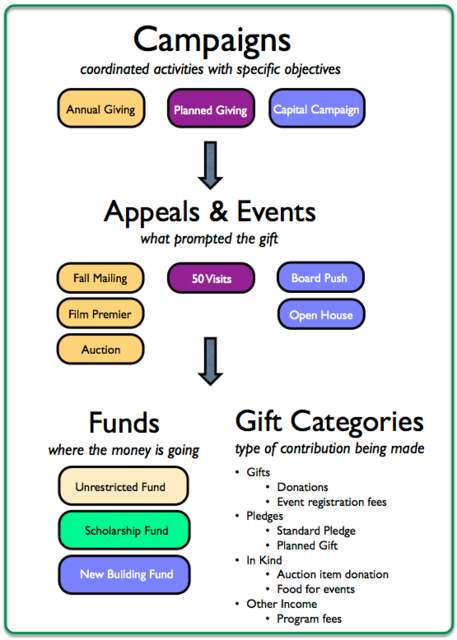 organized-fundraising-graphic-nov2014.png